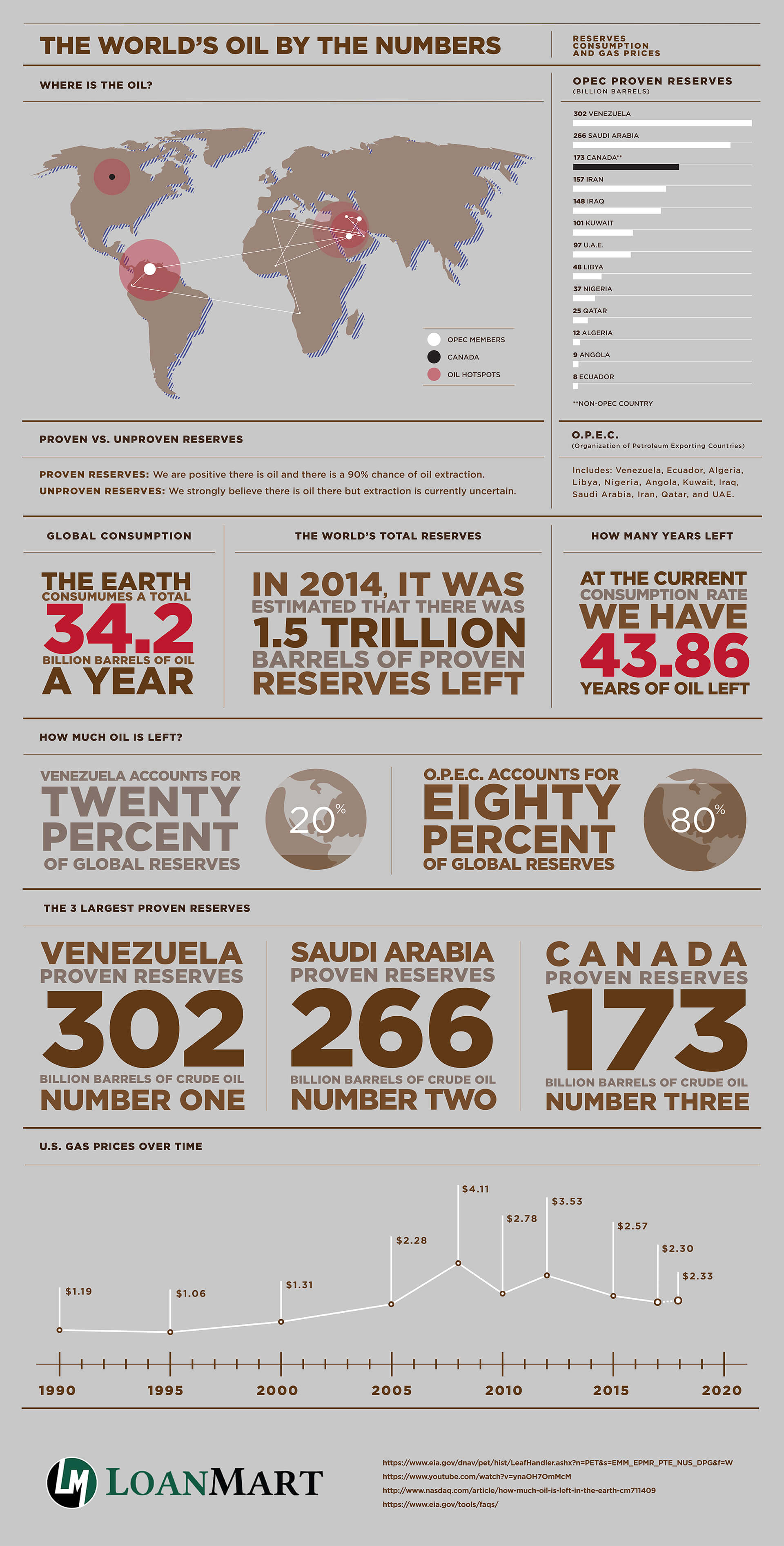 World's Oil by the Numbers