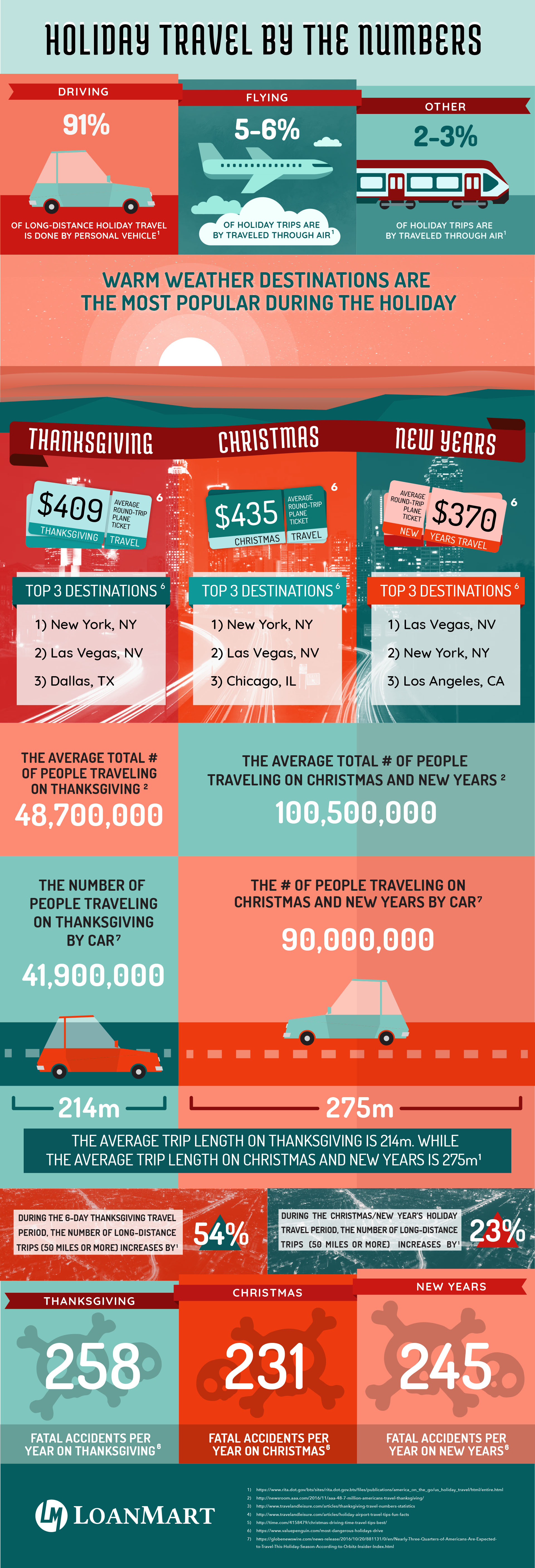Holiday Travel by the Numbers